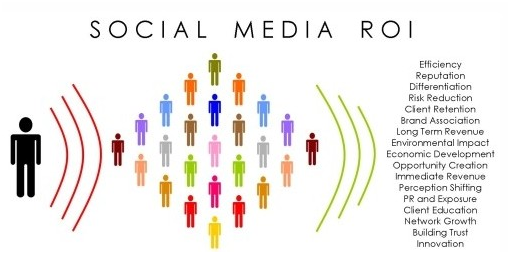 Social Media Strategies and Marketing