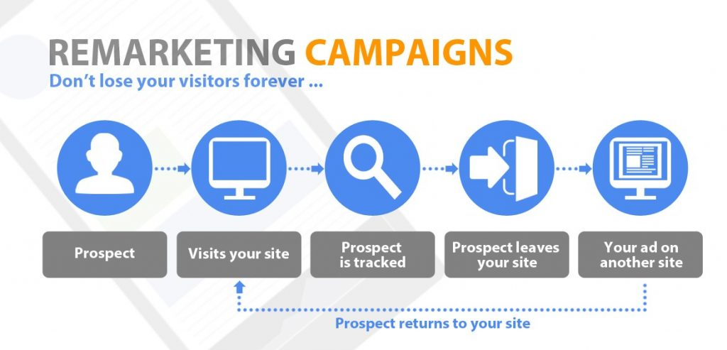 8 Facts That Will Make You Reconsider Your PPC Strategy